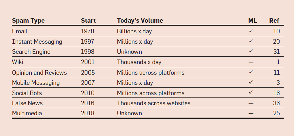 The History of Digital Spam | August 2019 | Communications