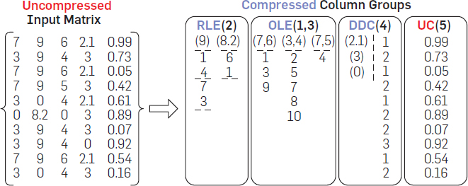 Compressed Linear Algebra for Declarative Large-Scale