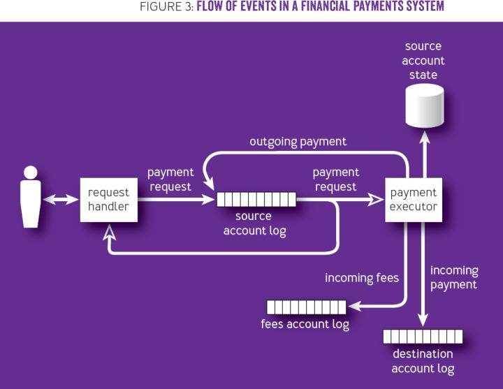 Online Event Processing - ACM Queue