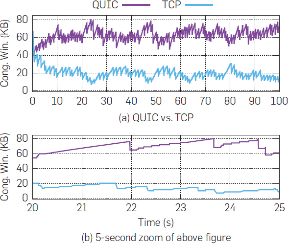 Taking a Long Look at QIC: An Approach for Rigorous