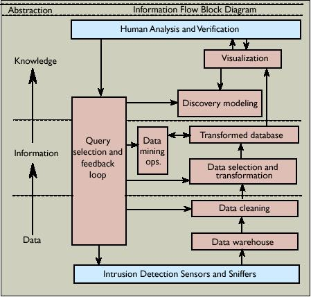 Intrusion Detection Systems And Multisensor Data Fusion