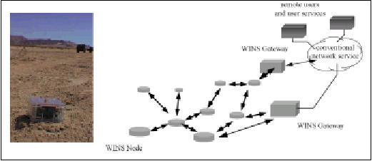 wireless integrated network sensors pdf