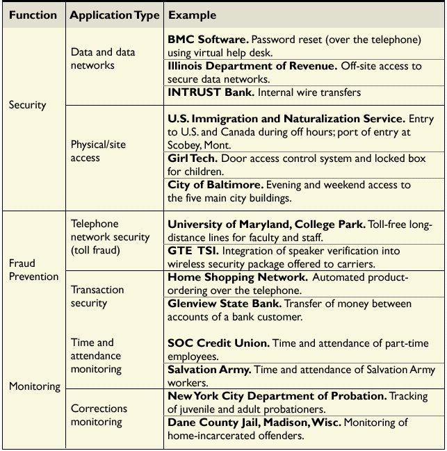 Voice Biometrics | September 2000 | Communications of the ACM
