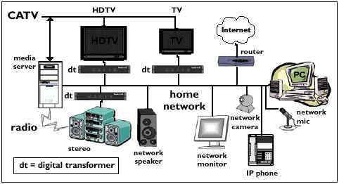 catv wiring home with Fulltext on US20070147433 also 6x8mtp 48 Fiber Breakout Patch Cord Assembly likewise Cable With Ether Cat5 Phone Wiring Diagram moreover Fulltext as well Catv Wiring Home.