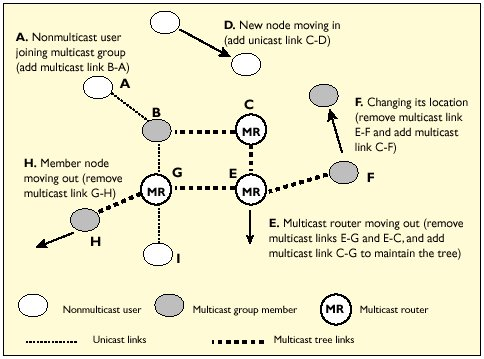 Multicast Over Wireless Networks | December 2002