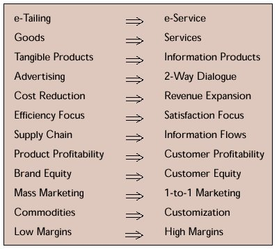 a new marketing paradigm for electronic Keywords: web 20, online tourist behavior, marketing paradigm, social networks   in this new collaborative networked environment, a new marketing paradigm is  needed to effectively approach  electronic word-of-mouth in hospitality and.
