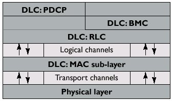 Third Generation and Beyond Wireless Systems | August 2003