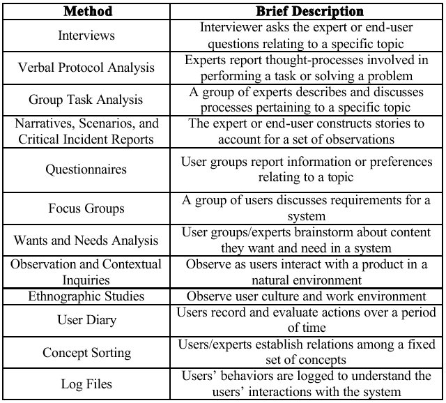 brief descriptions of knowledge elicitation methods a more detailed version of this table that includes major strengths and weaknesses of each method can