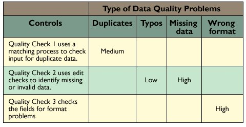 Assessing Data Quality with Control Matrices | February 2004