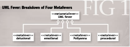 UML Fever diagram