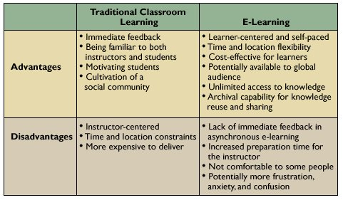 online learning versus traditional classroom learning Differences between traditional and distance education academic performances: j, and mccraw, h (1999) students perceptions of distance education, online learning, and the traditional classroom online journal of distance education administration, 2(4) retrieved september 19.